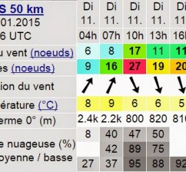 Troisième séance d'entrainement du Collectif dériveur rapide Rhône-Alpes le 11/01.